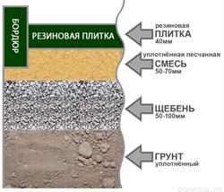 Подготовка сыпучего основания под любой вид покрытия